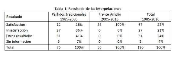 tabla-1-resultado-interpelacioens