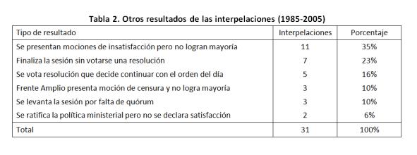 tabla-2-otros-resultados
