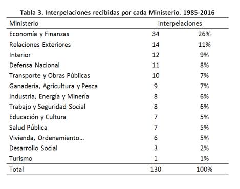 tabla-3-ministerios