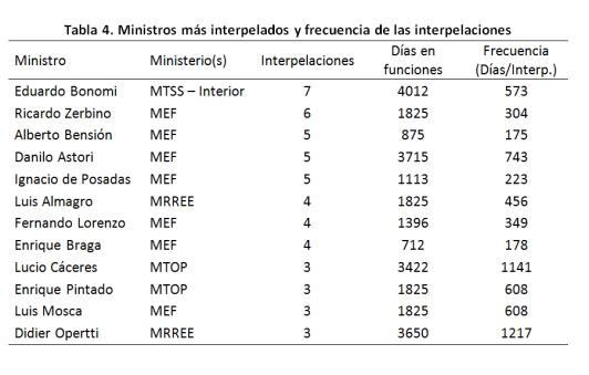 tabla-4-ministros