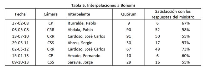 tabla-5-bonomi