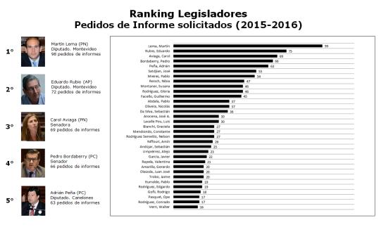 ranking legisladores pedidos de informes