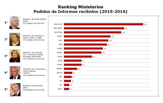 ranking ministros pedidos de informes