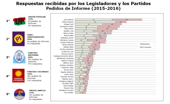 ranking partidos respuestas pedidos de informes