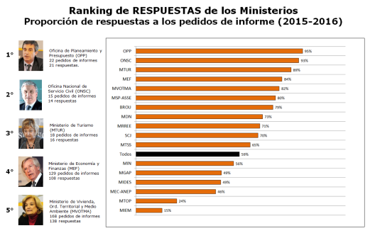 ranking respuestas pedidos de informes