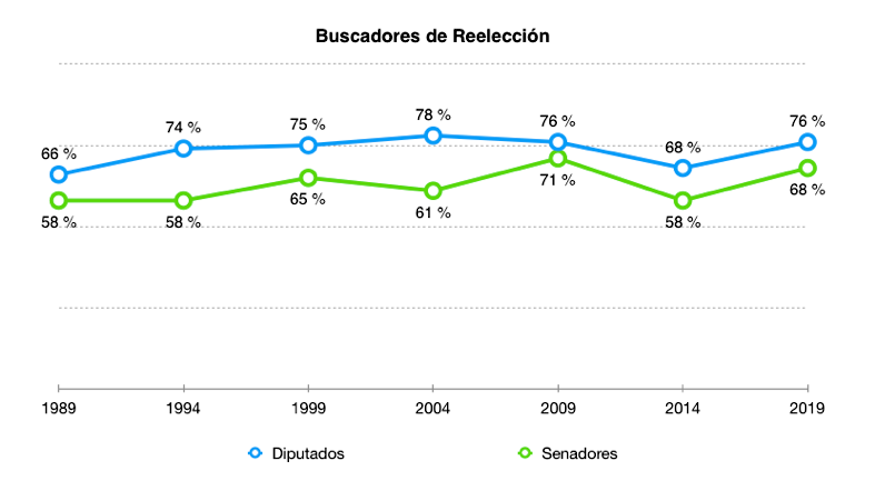 Reeleccion3