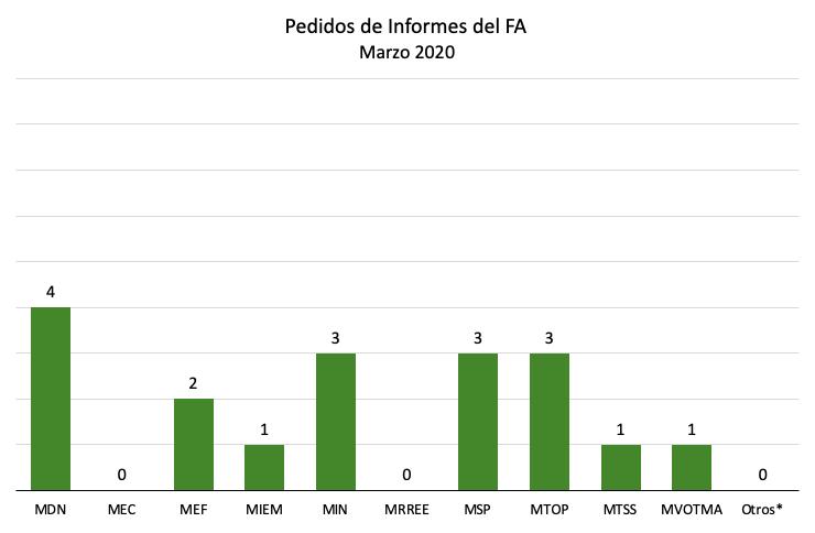 gráfico4.1